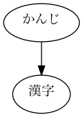 digraph rst2html1 { かんじ -> 漢字 }