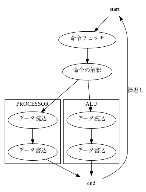 digraph rst2html3 { start -> 命令フェッチ 命令フェッチ -> 命令の解釈 命令の解釈 -> pread 命令の解釈 -> aread subgraph cluster0 {   label=PROCESSOR   color=black   pread [label=データ読込]   pwrite [label=データ書込]   pread -> pwrite } subgraph cluster1 {   label=ALU   color=black   aread [label=データ読込]   awrite [label=データ書込]   aread -> awrite } pwrite -> end awrite -> end end -> start [label=繰返し] {rank=min start[shape=plaintext]} {rank=max end[shape=plaintext]} }