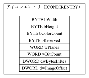 "digraph icon_builder3 { subgraph cluster0 {   label = ""アイコンエントリ(ICONDIRENTRY)""   ICON_DIR_ENTRY [shape=record, label= ""{BYTE bWidth