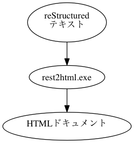 "digraph rest2html { ""reStructured\nテキスト"" -> ""rest2html.exe"" -> ""HTMLドキュメント"" }"