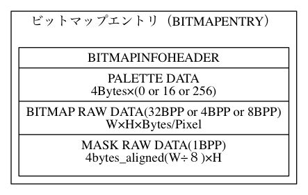 "digraph icon_builder4 { subgraph cluster0 {   label = ""ビットマップエントリ(BITMAPENTRY)""   BITMAP_ENTRY [shape=record, label= ""{BITMAPINFOHEADER 